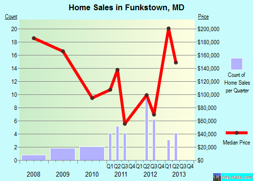 Funkstown,MD real estate house value index trend