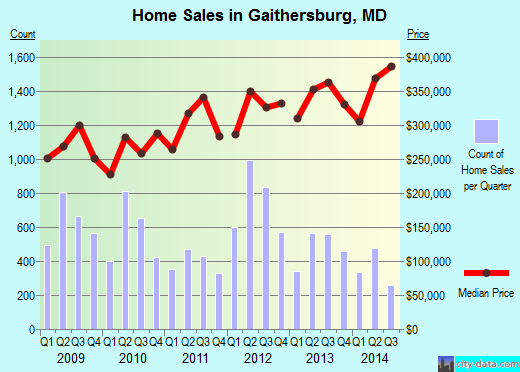 Gaithersburg,MD real estate house value index trend