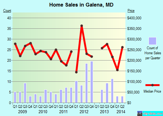 Galena,MD real estate house value index trend