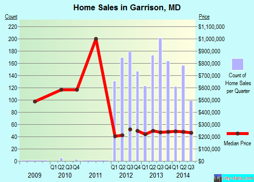 Garrison,MD real estate house value index trend