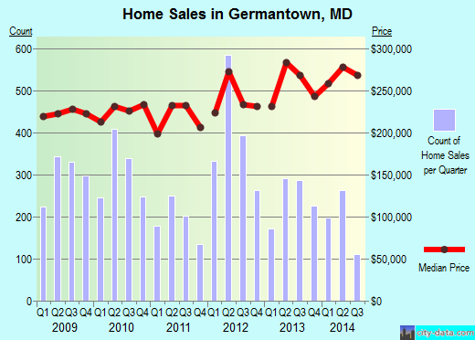 Germantown,MD real estate house value index trend