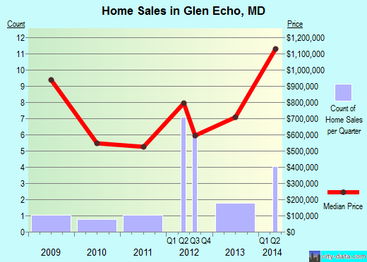 Glen Echo,MD real estate house value index trend