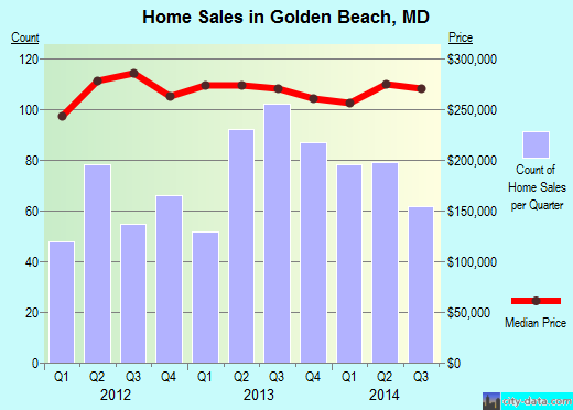 Golden Beach,MD real estate house value index trend