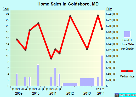 Goldsboro,MD real estate house value index trend