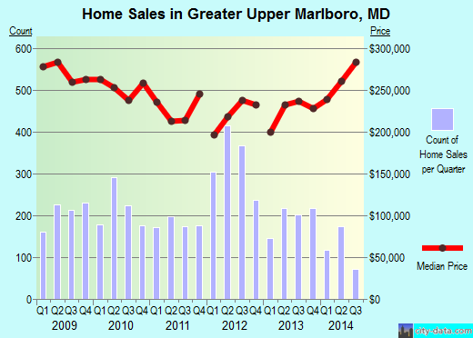 Greater Upper Marlboro,MD real estate house value index trend