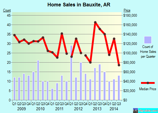 Bauxite,AR real estate house value index trend