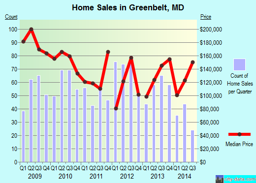 Greenbelt,MD real estate house value index trend