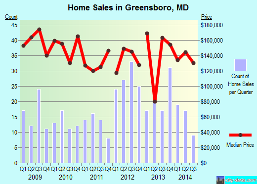 Greensboro,MD real estate house value index trend