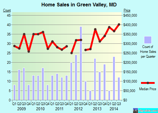 Green Valley,MD real estate house value index trend