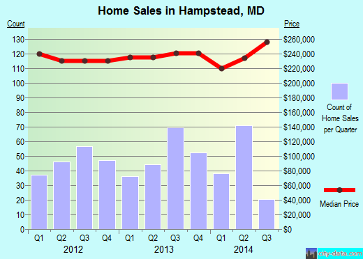 Hampstead,MD real estate house value index trend