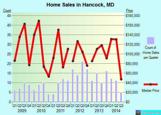 Hancock,MD real estate house value index trend