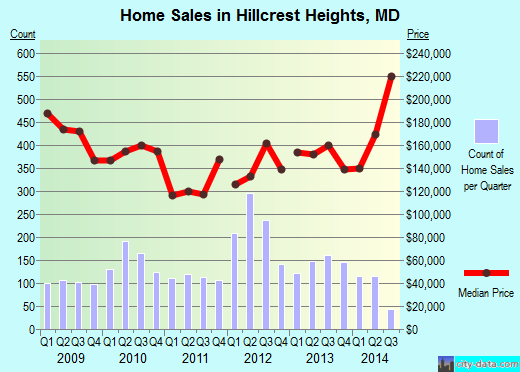 Hillcrest Heights,MD index of house prices
