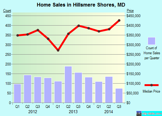 Hillsmere Shores,MD real estate house value index trend