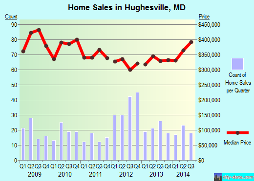 Hughesville,MD real estate house value index trend