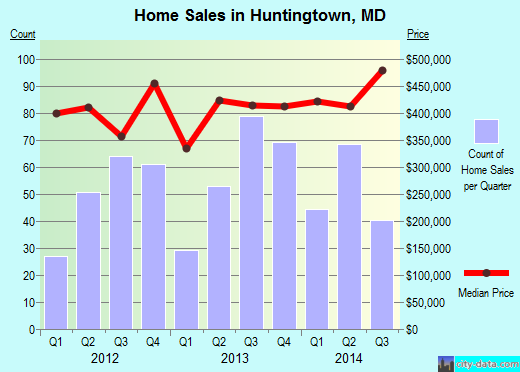 Huntingtown,MD real estate house value index trend