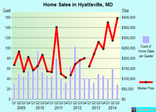 Hyattsville,MD real estate house value index trend
