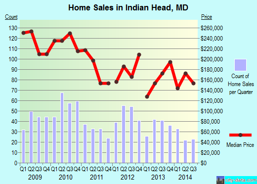 Indian Head, MD index of house prices