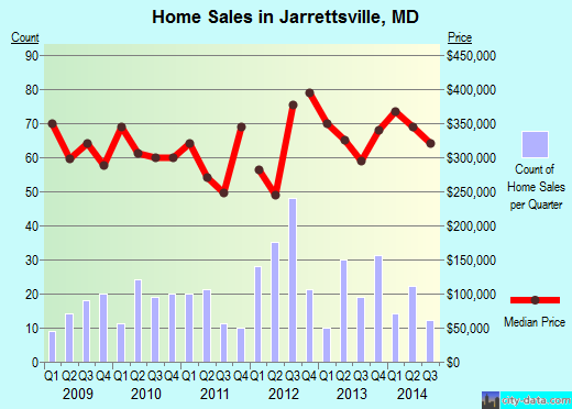 Jarrettsville,MD real estate house value index trend