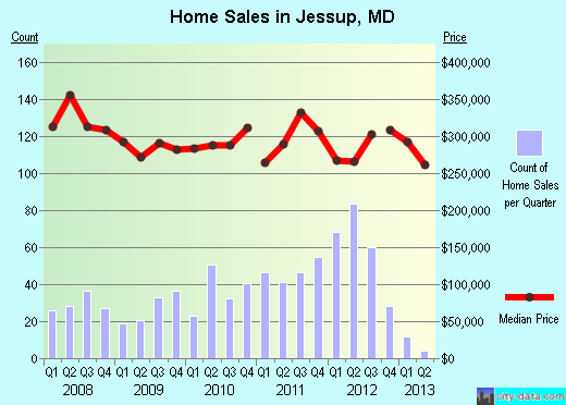 Jessup,MD real estate house value index trend