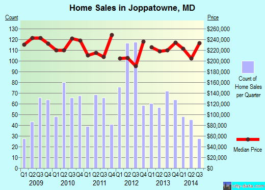 Joppatowne,MD real estate house value index trend