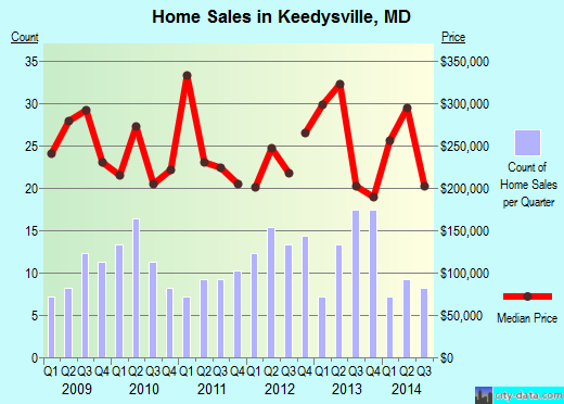 Keedysville,MD real estate house value index trend