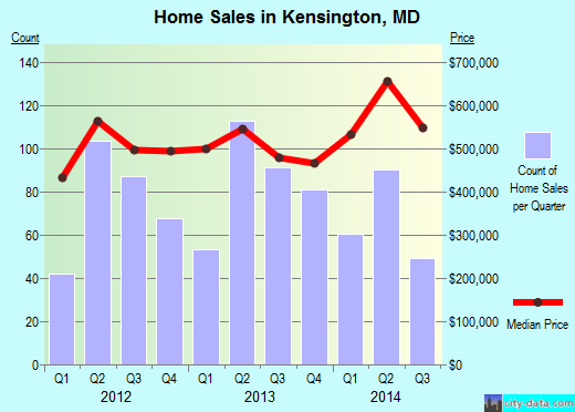 Kensington, MD index of house prices