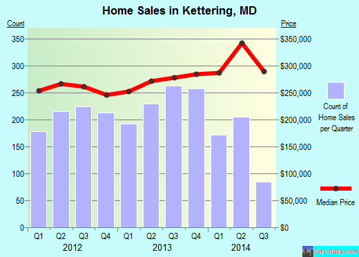 Kettering,MD real estate house value index trend