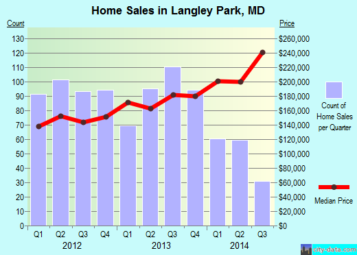 Langley Park,MD real estate house value index trend