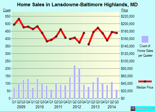 Lansdowne-Baltimore Highlands,MD real estate house value index trend