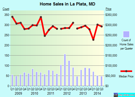 La Plata, MD index of house prices
