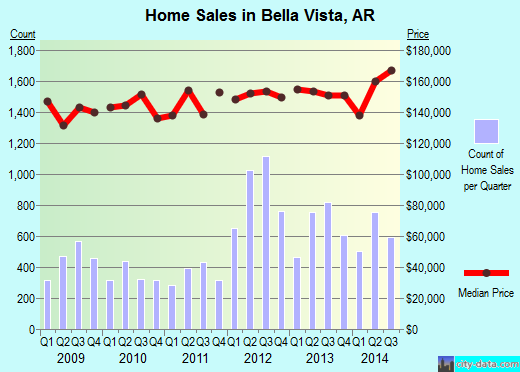 Bella Vista,AR real estate house value index trend