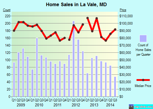 La Vale,MD real estate house value index trend