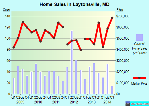 Laytonsville,MD real estate house value index trend