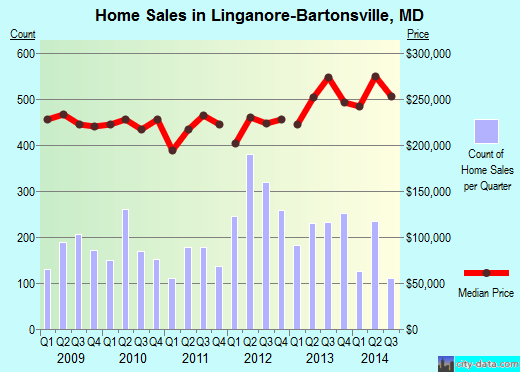 Linganore-Bartonsville,MD real estate house value index trend