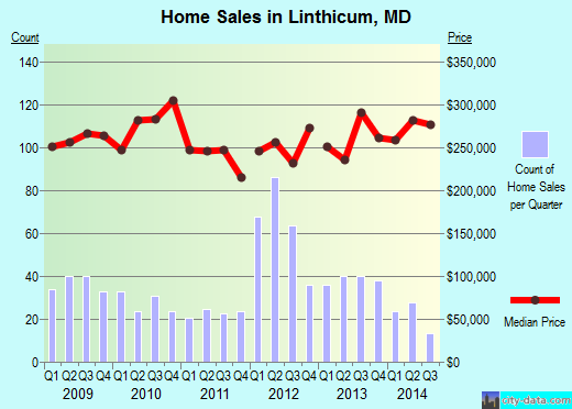 Linthicum,MD real estate house value index trend