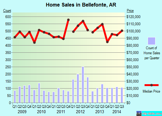 Bellefonte,AR real estate house value index trend