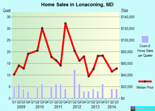 Lonaconing,MD real estate house value index trend