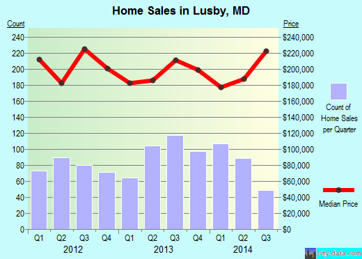 Lusby,MD real estate house value index trend