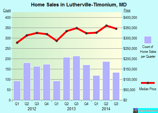 Lutherville-Timonium,MD real estate house value index trend