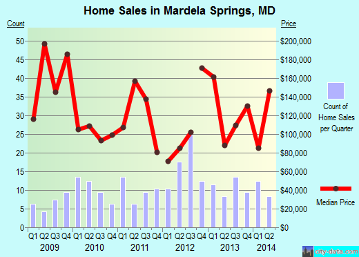 Mardela Springs,MD real estate house value index trend