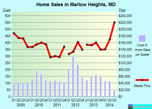 Marlow Heights,MD real estate house value index trend