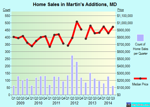 Martin's Additions,MD real estate house value index trend