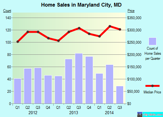 Maryland City,MD real estate house value index trend