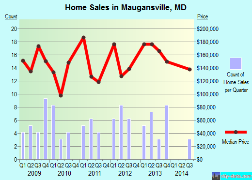 Maugansville,MD real estate house value index trend