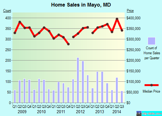 Mayo, MD index of house prices