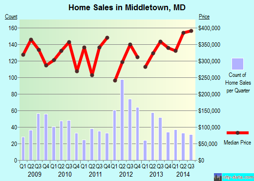 Middletown,MD index of house prices