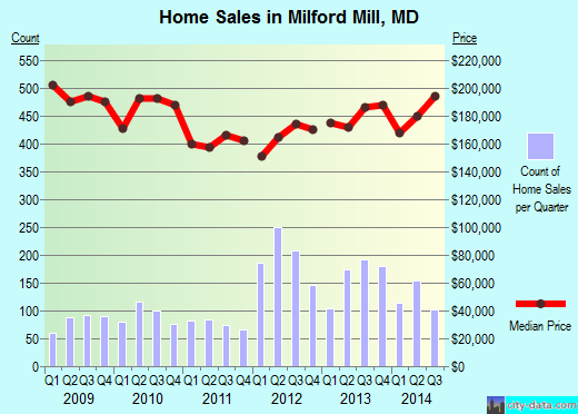 Milford Mill,MD real estate house value index trend