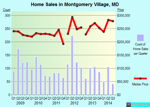 Montgomery Village, MD index of house prices