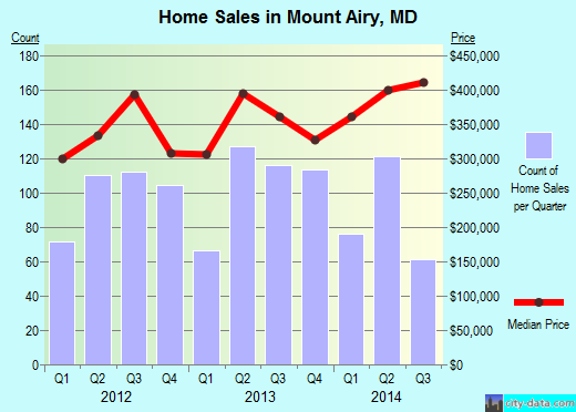 Mount Airy,MD real estate house value index trend