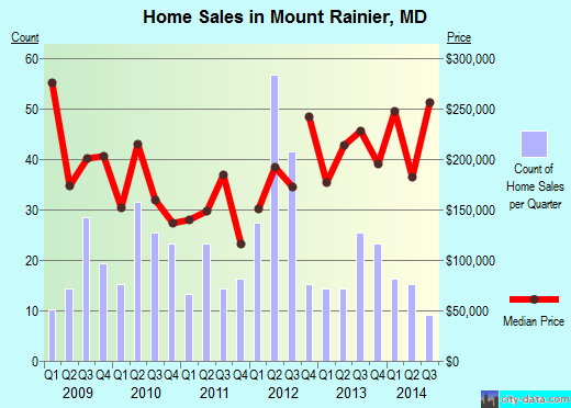 Mount Rainier,MD real estate house value index trend